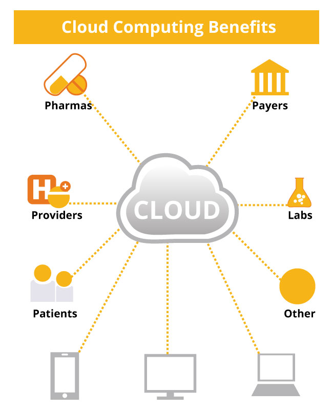 cloud solution implementation for health service The 7 most common challenges to cloud computing  to implement cloud solutions dhs officials explained that delivering cloud services without direct knowledge of the technologies has been.
